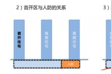 干货!住宅项目地下车库工程造价经济性研究