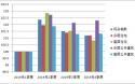 【山东省】房屋建筑工程造价指数(2019年第四季度)
