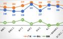 《广佛城市轨道交通工程劳务市场用工价格分析报告》 (2020年1-2月)