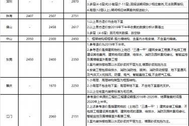 【广东省】关于大湾区省内城市2020年上半年住宅工程造价指标信息公开的函(粤标定函〔2020〕176号)